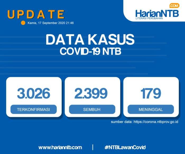 Kasus Positif Covid-19 di NTB Capai 3.026 Orang