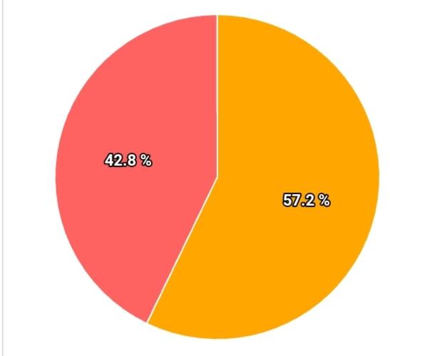 Hasil Sementara Real Count KPU: Djohan-Danny 57.2 Persen, Najmul-Suardi 42.8 Persen